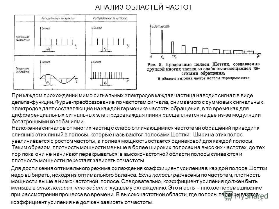 14 АНАЛИЗ ОБЛАСТЕЙ ЧАСТОТ При каждом прохождении мимо сигнальных электродов каждая частица наводит сигнал в виде дельта-функции. Фурье-преобразование по частотам сигнала, снимаемого с суммовых сигнальных электродов дает составляющие на каждой гармони