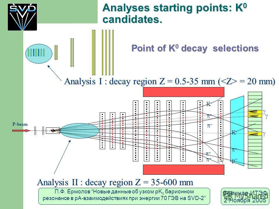 П.Ф. Ермолов Новые данные об узком pK s барионном резонансе в рА-взаимодействиях при энергии 70 ГЭВ на SVD-2 Семинар ИТЭФ 2 Ноября 2005 Analyses starting points: K 0 candidates. Analysis I : decay region Z = 0.5-35 mm ( = 20 mm) Analysis II : decay r