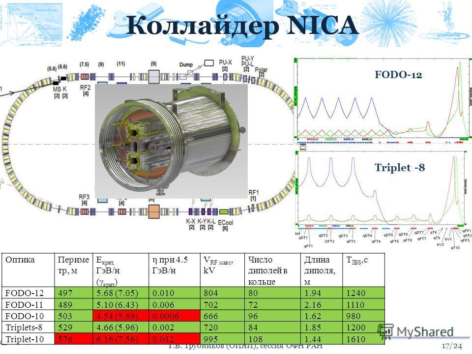 Коллайдер NICA 17/24Г.В. Трубников (ОИЯИ), сессия ОФН РАН Triplet -8 FODO-12 ОптикаПериме тр, м E крит, ГэВ/н (γ крит ) η при 4.5 ГэВ/н V RF макс, kV Число диполей в кольце Длина диполя, м T IBS,с FODO-124975.68 (7.05)0.010804801.941240 FODO-114895.1