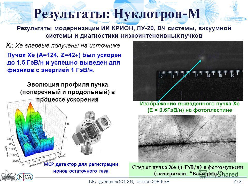 Пучок Xe (A=124, Z=42+) был ускорен до 1.5 ГэВ/н и успешно выведен для физиков с энергией 1 ГэВ/н. Изображение выведенного пучка Xe (Е = 0,6ГэВ/н) на фотопластине След от пучка Xe (1 ГэВ / н ) в фотоэмульсии ( эксперимент Беккерель ) Kr, Xe впервые п