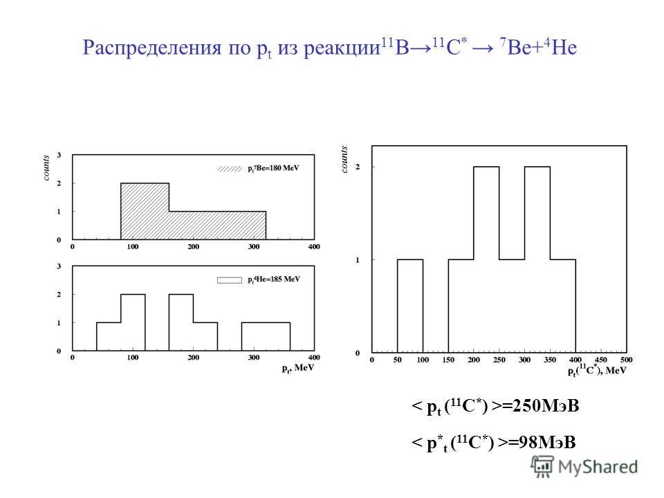 =250МэВ Распределения по p t из реакции 11 B 11 C * 7 Be+ 4 He =98МэВ