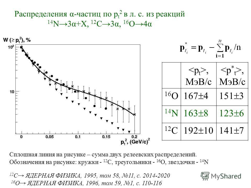 Распределения α-частиц по p t 2 в л. с. из реакций 14 N3α+Х, 12 C3α, 16 O4α Сплошная линия на рисунке – сумма двух релеевских распределений. Обозначения на рисунке: кружки - 12 С, треугольники - 16 О, звездочки - 14 N 12 C ЯДЕРНАЯ ФИЗИКА, 1995, том 5