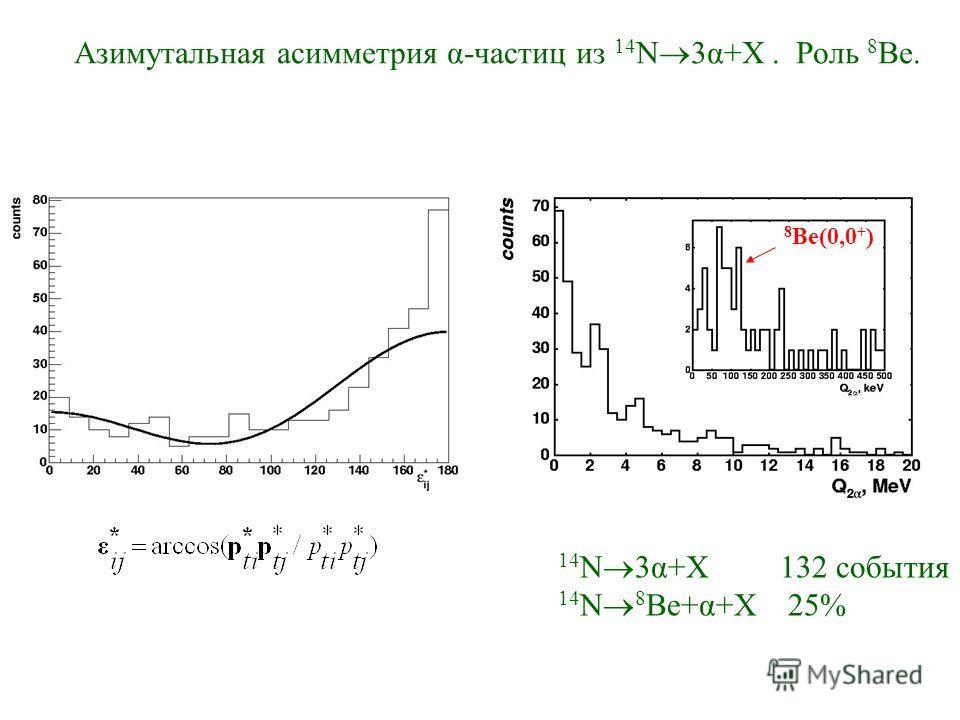 Азимутальная асимметрия α-частиц из 14 N 3α+X. Роль 8 Be. 8 Be(0,0 + ) 14 N 3α+X 132 события 14 N 8 Ве+α+X 25%