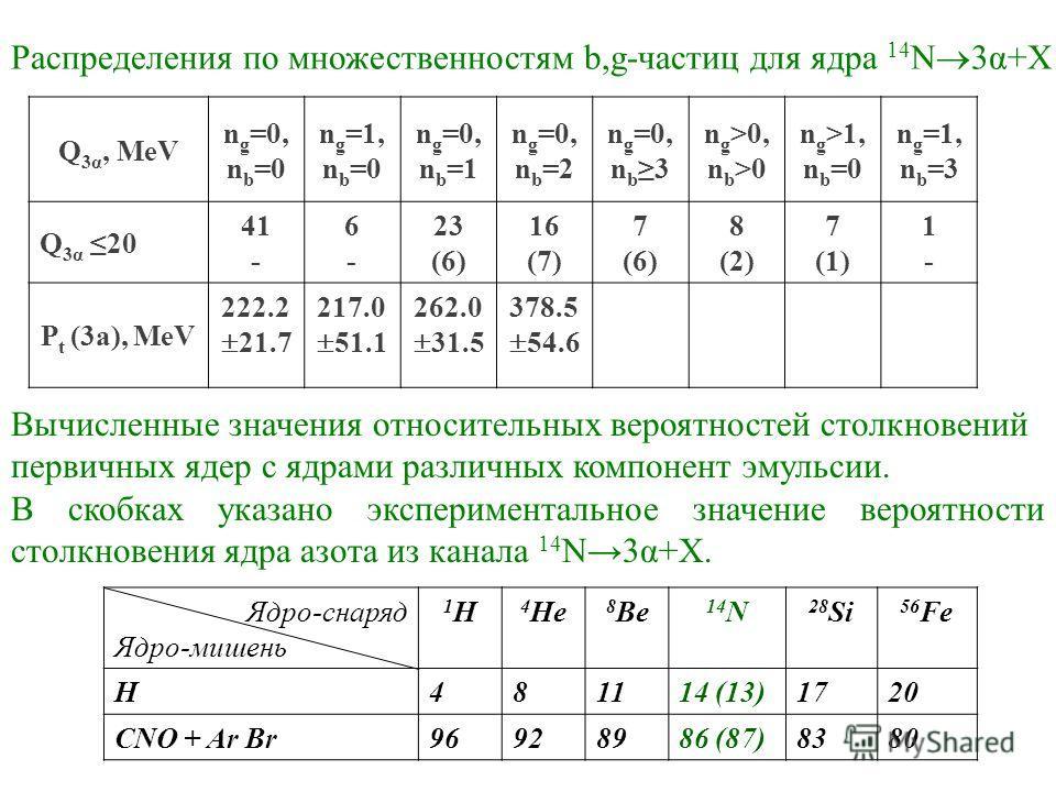 Q 3α, MeV n g =0, n b =0 n g =1, n b =0 n g =0, n b =1 n g =0, n b =2 n g =0, n b 3 n g >0, n b >0 n g >1, n b =0 n g =1, n b =3 Q 3α 20 41 - 6-6- 23 (6) 16 (7) 7 (6) 8 (2) 7 (1) 1-1- P t (3a), MeV 222.2 21.7 217.0 51.1 262.0 31.5 378.5 54.6 Распреде