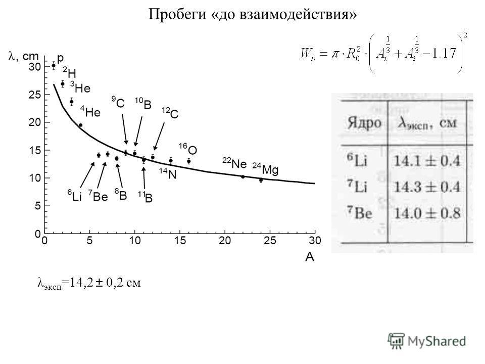 Пробеги «до взаимодействия» λ эксп =14,2 ± 0,2 см