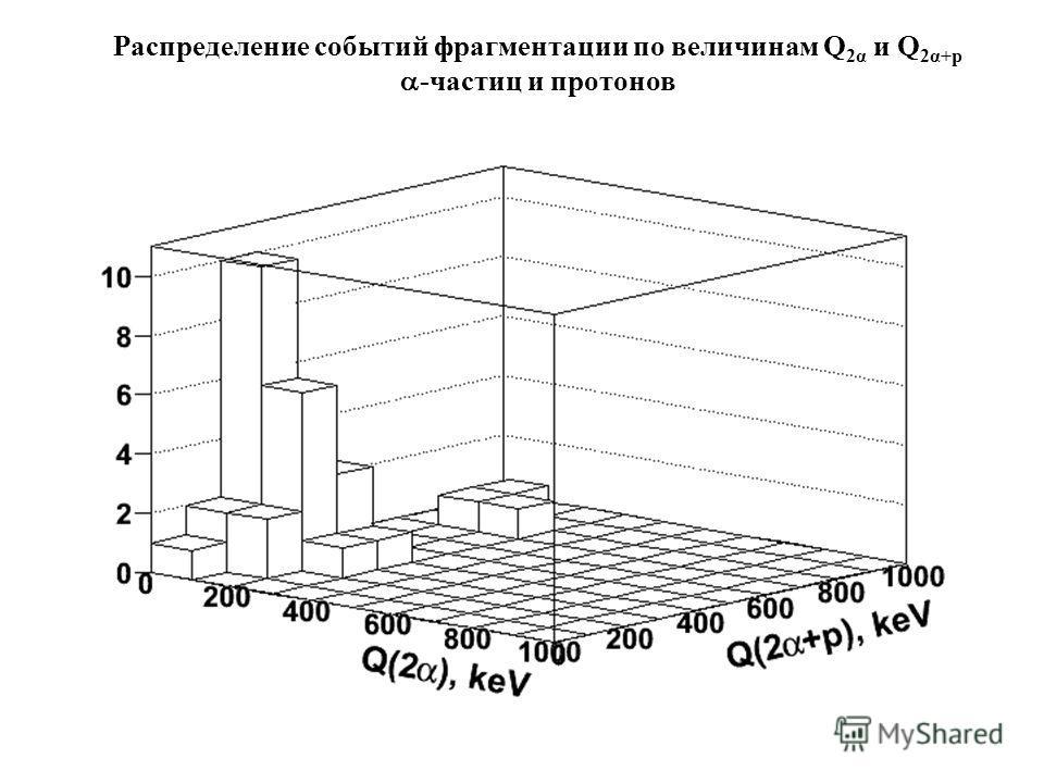 Распределение событий фрагментации по величинам Q 2α и Q 2α+p -частиц и протонов