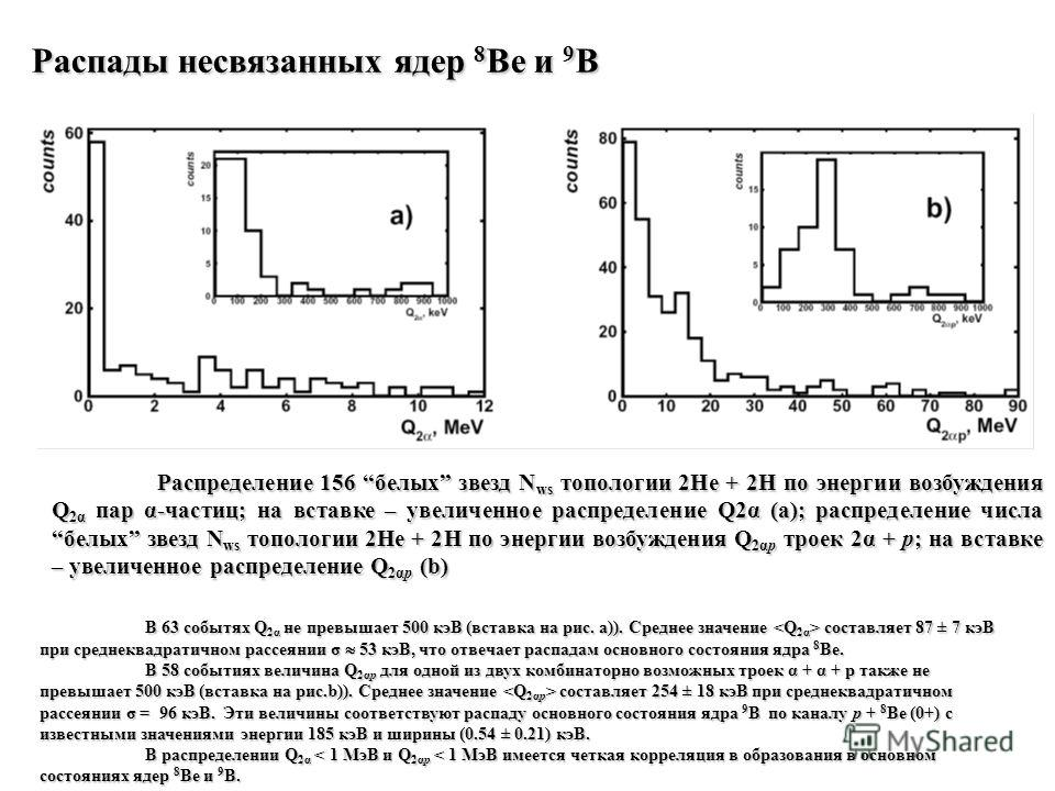 Распределение 156 белых звезд N ws топологии 2He + 2H по энергии возбуждения Q 2α пар α-частиц; на вставке – увеличенное распределение Q2α (a); распределение числа белых звезд N ws топологии 2He + 2H по энергии возбуждения Q 2αp троек 2α + p; на вста