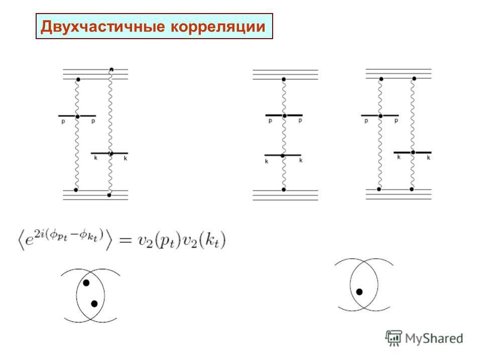 Двухчастичные корреляции