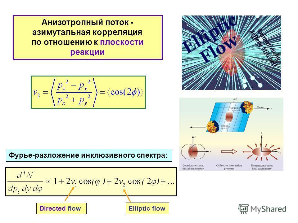 Анизотропный поток - азимутальная корреляция по отношению к плоскости реакции Фурье-разложение инклюзивного спектра: Directed flow Elliptic flow