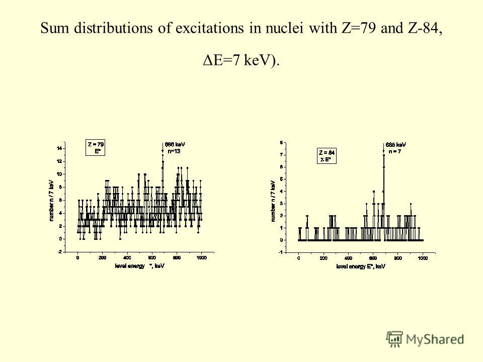 Sum distributions of excitations in nuclei with Z=79 and Z-84, ΔE=7 keV).