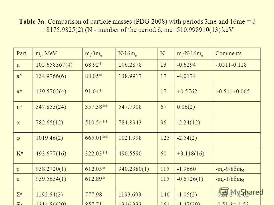 Table 3a. Comparison of particle masses (PDG 2008) with periods 3me and 16me = δ = 8175.9825(2) (N - number of the period δ, me=510.998910(13) keV Part.m i, MeVm i /3m e N·16m e Nm i -N·16m e Comments µ105.658367(4)68.92*106.287813-0.6294-.0511-0.118