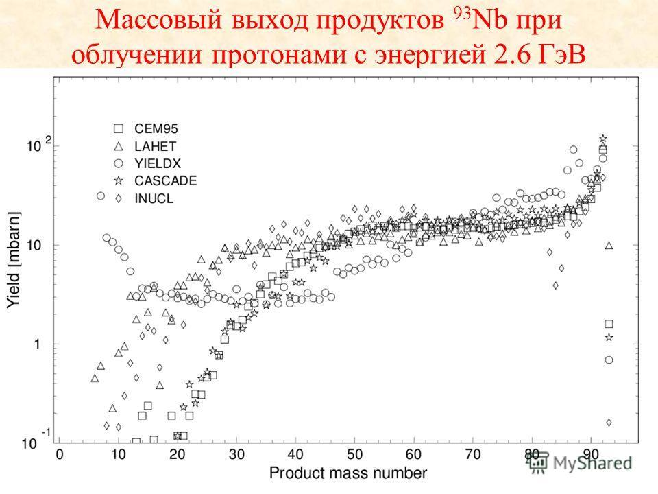 Массовый выход продуктов 93 Nb при облучении протонами с энергией 2.6 ГэВ