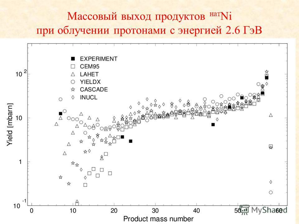 Массовый выход продуктов нат Ni при облучении протонами с энергией 2.6 ГэВ