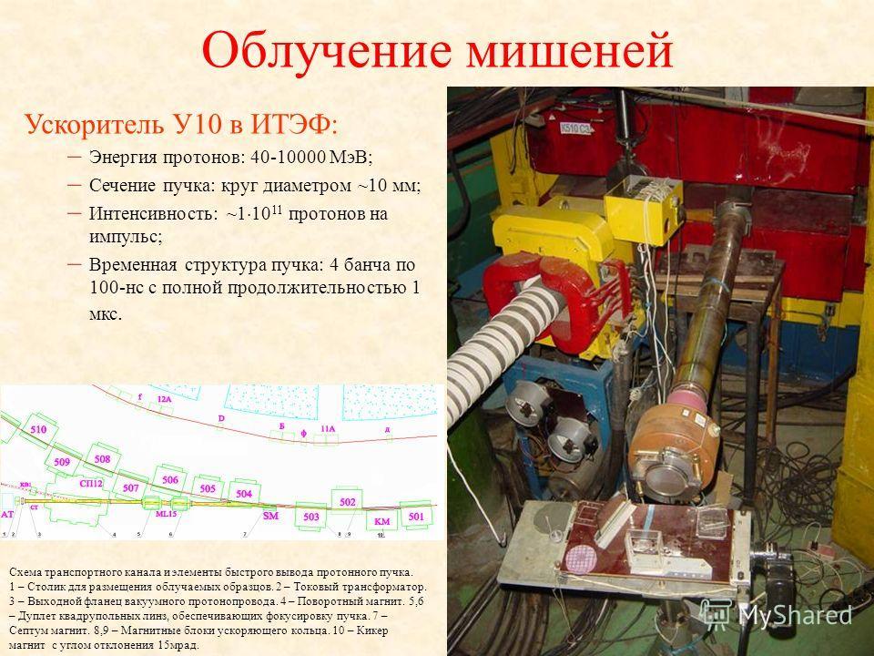 Облучение мишеней Ускоритель У10 в ИТЭФ: – Энергия протонов: 40-10000 МэВ; – Сечение пучка: круг диаметром ~10 мм; – Интенсивность: ~1 10 11 протонов на импульс; – Временная структура пучка: 4 банча по 100-нс с полной продолжительностью 1 мкс. Схема