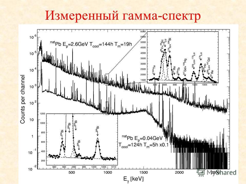 Измеренный гамма-спектр