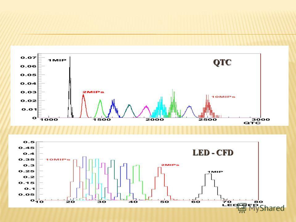 QTC LED - CFD