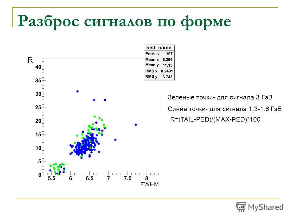 R Зеленые точки- для сигнала 3 ГэВ Синие точки- для сигнала 1.3-1.6 ГэВ R=(TAIL-PED)/(MAX-PED)*100 Разброс сигналов по форме