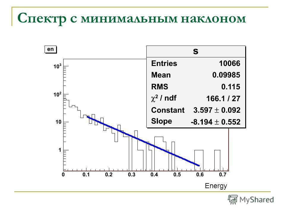 Спектр с минимальным наклоном Energy