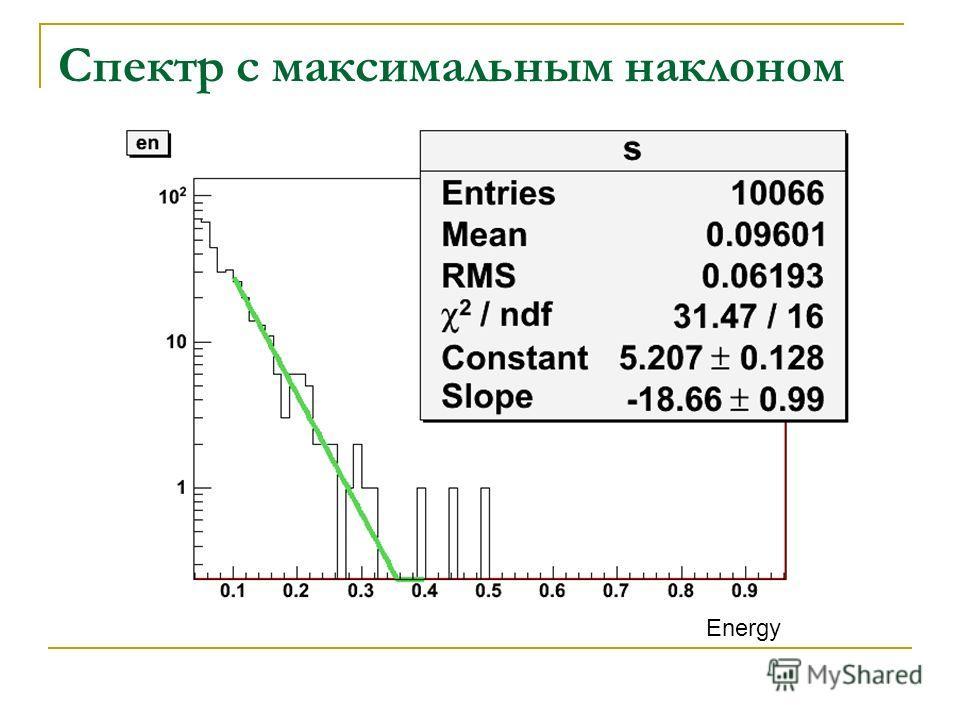 Спектр с максимальным наклоном Energy