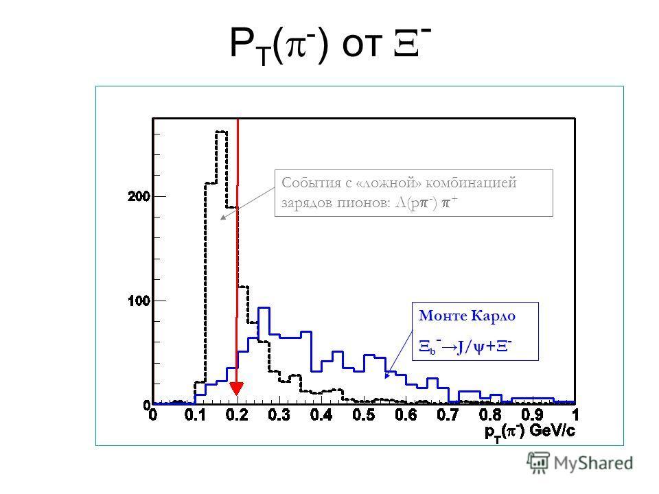 P T ( - ) от - Монте Карло b - J/ + - События с «ложной» комбинацией зарядов пионов: Λ(p - ) +