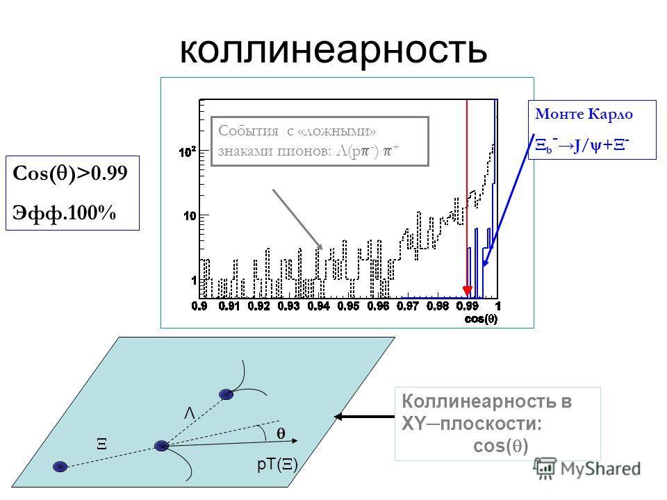 коллинеарность Λ Коллинеарность в XYплоскости: сos( ) pT( ) Монте Карло b - J/ + - События с «ложными» знаками пионов: Λ(p - ) + Cos( )>0.99 Эфф.100%