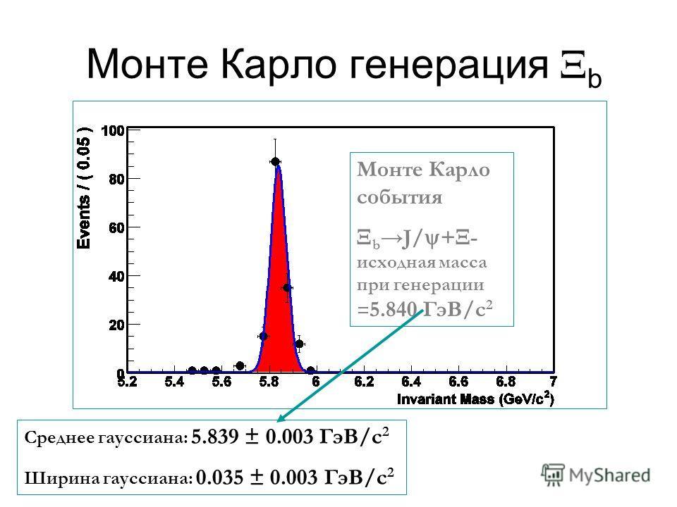 Монте Карло генерация b Среднее гауссиана: 5.839 ± 0.003 ГэВ/с 2 Ширина гауссиана: 0.035 ± 0.003 ГэВ/с 2 Монте Карло события b J/ + - исходная масса при генерации = 5.840 ГэВ/с 2