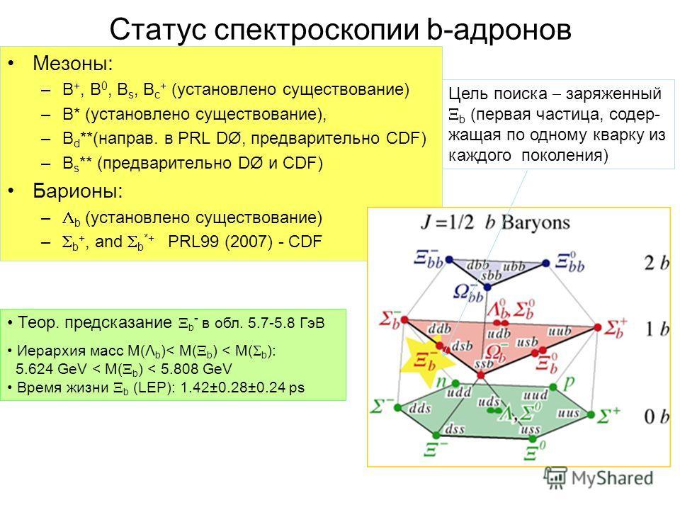 Статус спектроскопии b-адронов Мезоны: –B +, B 0, B s, B c + (установлено существование) –B* (установлено существование), –B d **(направ. в PRL DØ, предварительно CDF) –B s ** (предварительно DØ и CDF) Барионы: – b (установлено существование) – b +,