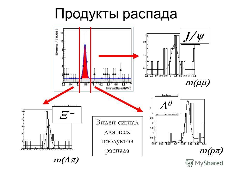 Продукты распада Виден сигнал для всех продуктов распада J/ m( ) m(p ) m( )