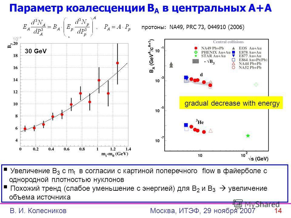 Параметр коалесценции B A в центральных A+A Увеличение B 3 с m t в согласии с картиной поперечного flow в файерболе с однородной плотностью нуклонов Похожий тренд (слабое уменьшение с энергией) для B 2 и B 3 увеличение объема источника 30 GeV протоны