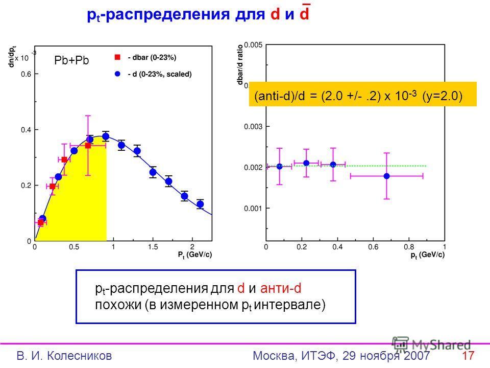 p t -распределения для d и d p t -распределения для d и анти-d похожи (в измеренном p t интервале) Pb+Pb (anti-d)/d = (2.0 +/-.2) x 10 -3 (y=2.0) В. И. Колесников Москва, ИТЭФ, 29 ноября 2007 17