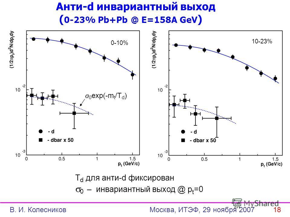Анти-d инвариантный выход ( 0-23% Pb+Pb @ E=158A GeV ) 0-10% 10-23% T d для анти-d фиксирован 0 – инвариантный выход @ p t =0 0 exp(-m t /T d ) В. И. Колесников Москва, ИТЭФ, 29 ноября 2007 18