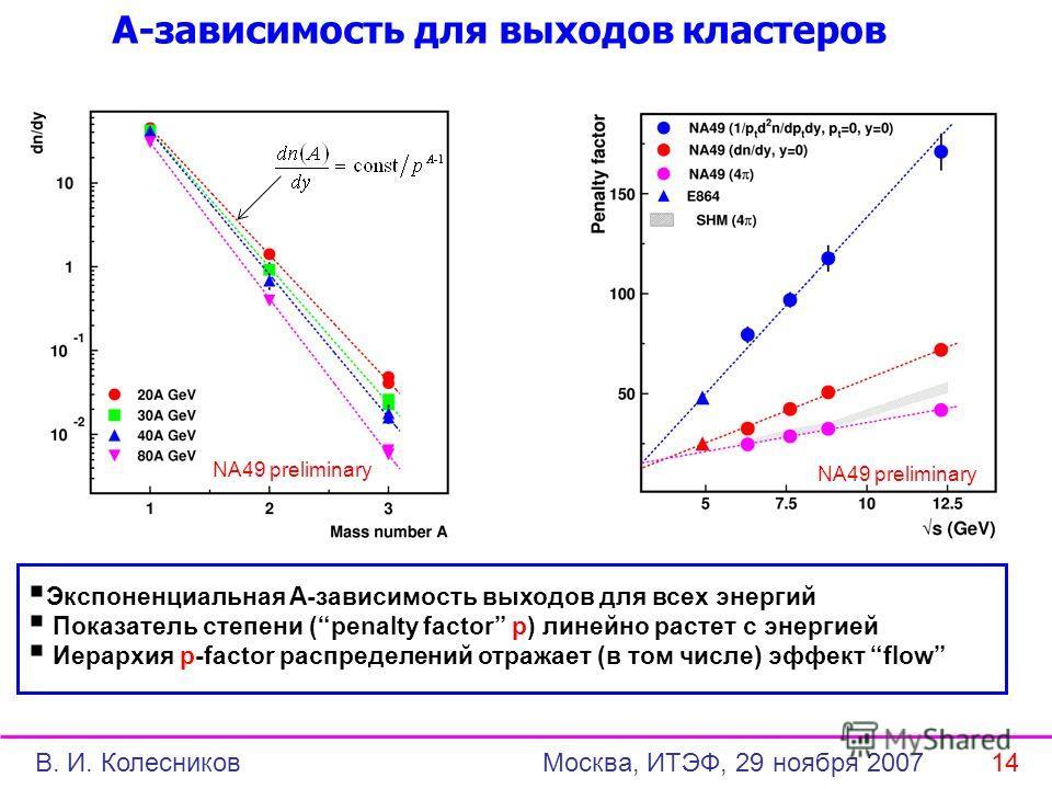 А-зависимость для выходов кластеров Экспоненциальная A-зависимость выходов для всех энергий Показатель степени (penalty factor p) линейно растет с энергией Иерархия p-factor распределений отражает (в том числе) эффект flow NA49 preliminary В. И. Коле