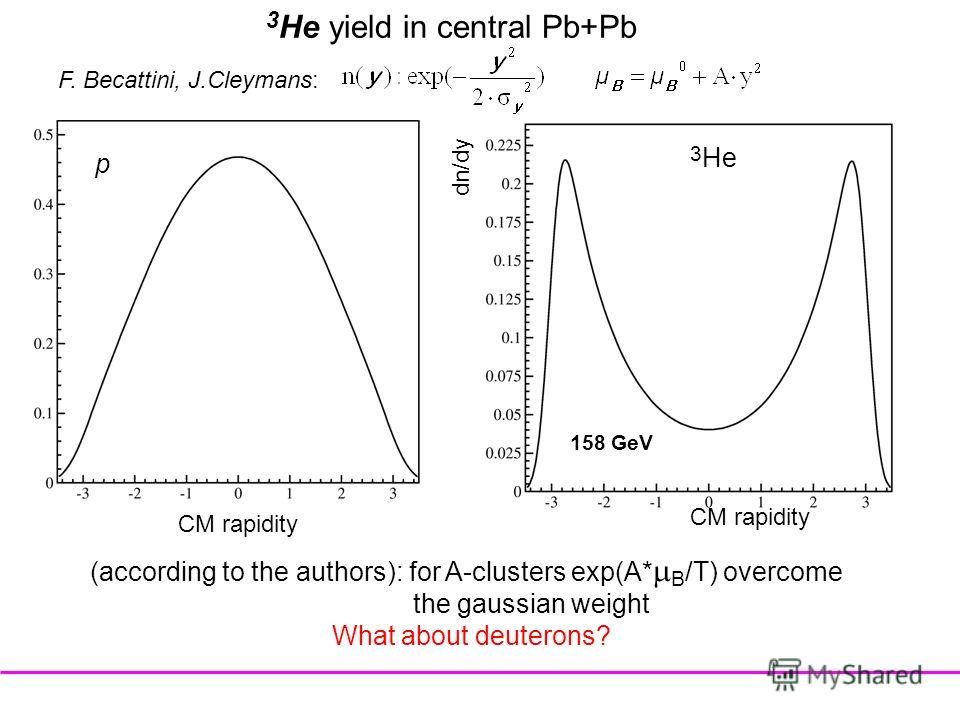 3 He yield in central Pb+Pb p 3 He F. Becattini, J.Cleymans: (according to the authors): for A-clusters exp(A* B /T) overcome the gaussian weight What about deuterons? 158 GeV CM rapidity dn/dy