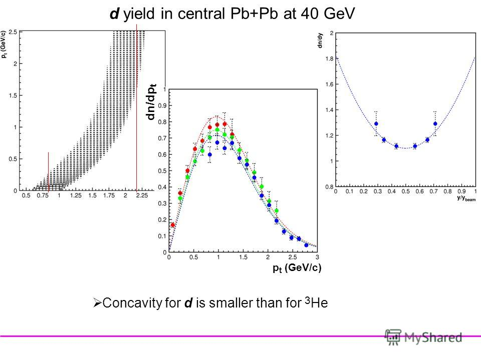 d yield in central Pb+Pb at 40 GeV p t (GeV/c) dn/dp t Concavity for d is smaller than for 3 He