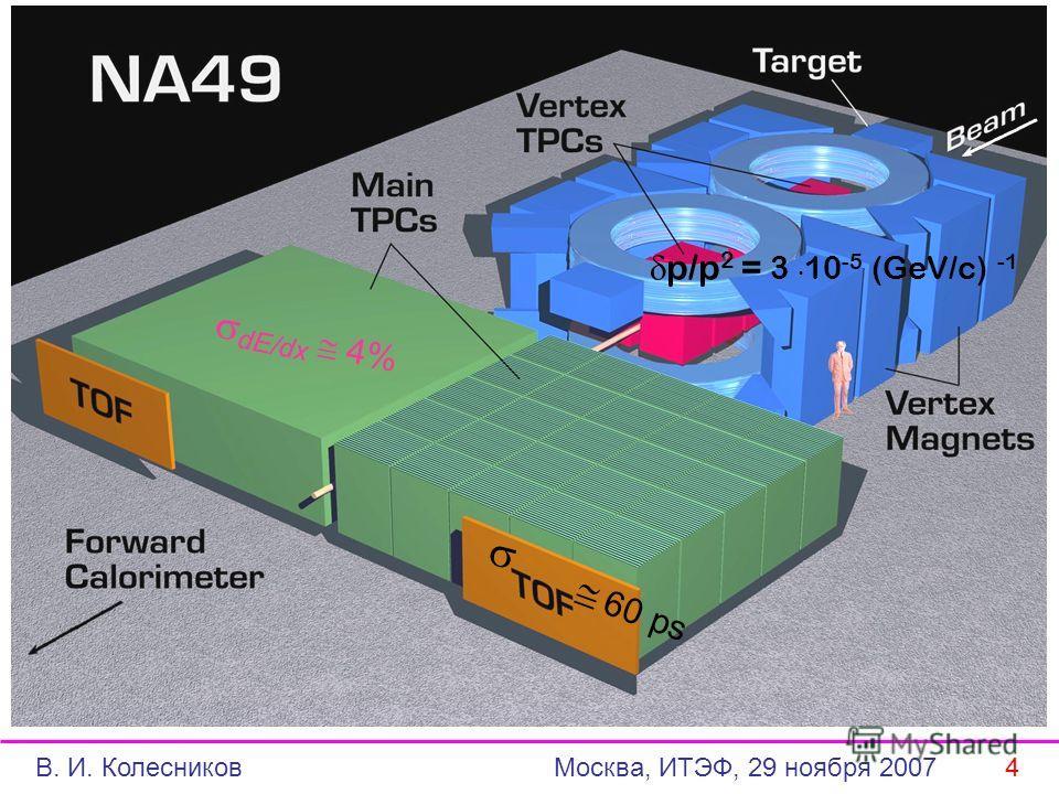 60 ps dE/dx 4% p/p 2 = 3. 10 -5 (GeV/c) -1 В. И. Колесников Москва, ИТЭФ, 29 ноября 2007 4