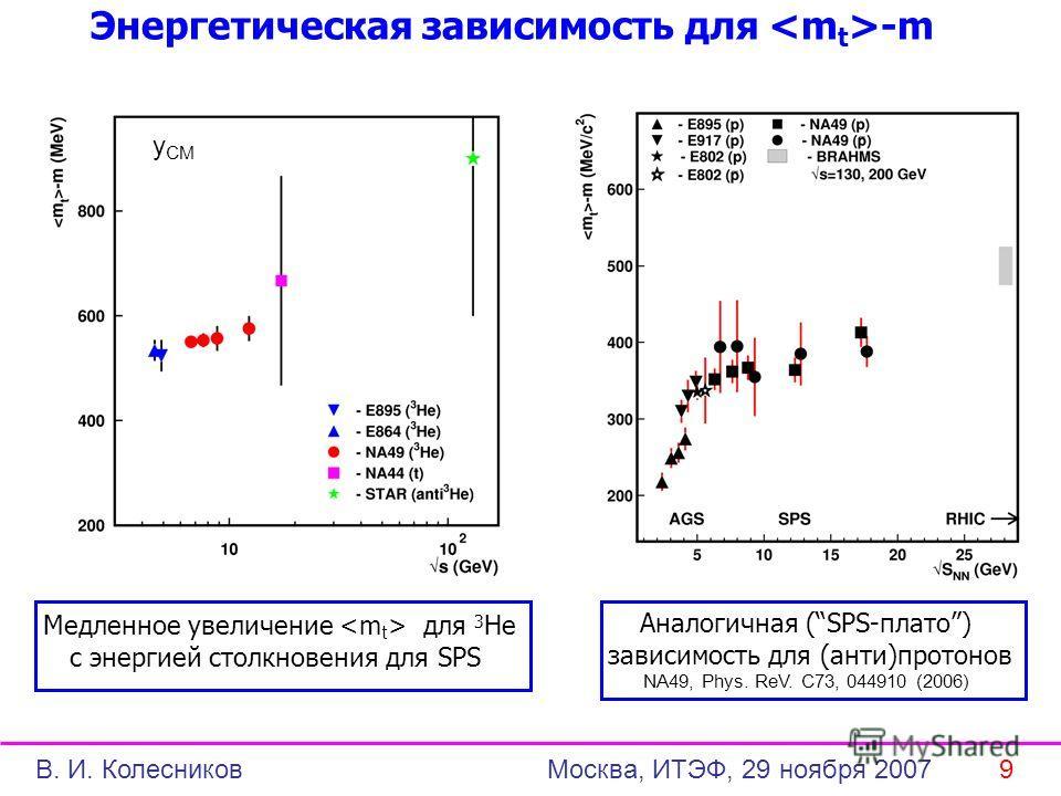 Энергетическая зависимость для -m Медленное увеличение для 3 He с энергией столкновения для SPS Аналогичная (SPS-плато) зависимость для (анти)протонов NA49, Phys. ReV. C73, 044910 (2006) В. И. Колесников Москва, ИТЭФ, 29 ноября 2007 9 y СМ