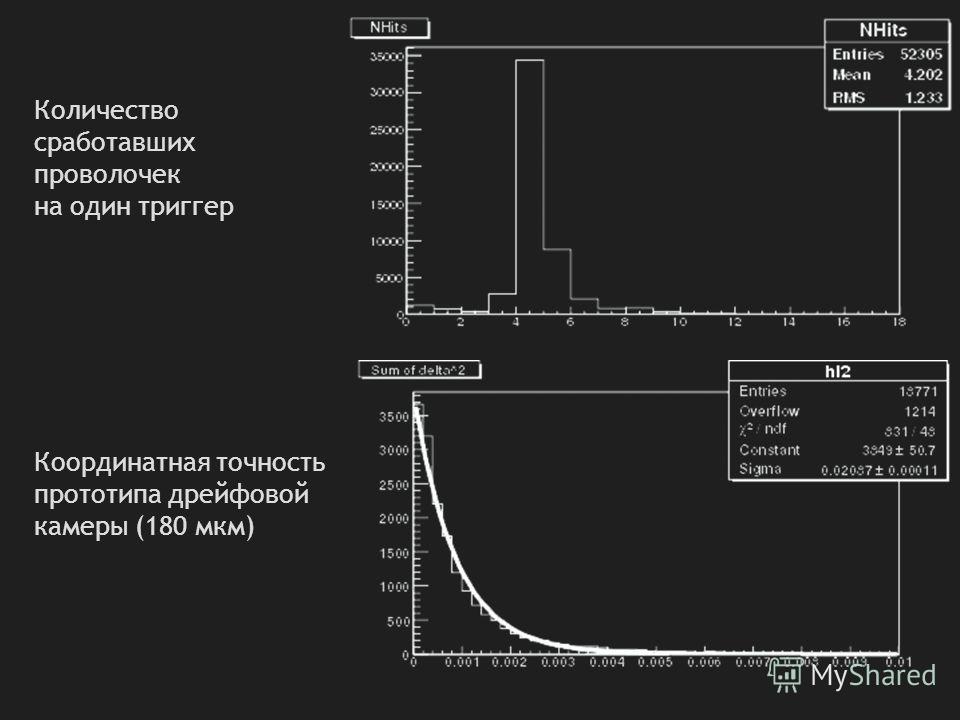 Количество сработавших проволочек на один триггер Координатная точность прототипа дрейфовой камеры (180 мкм)