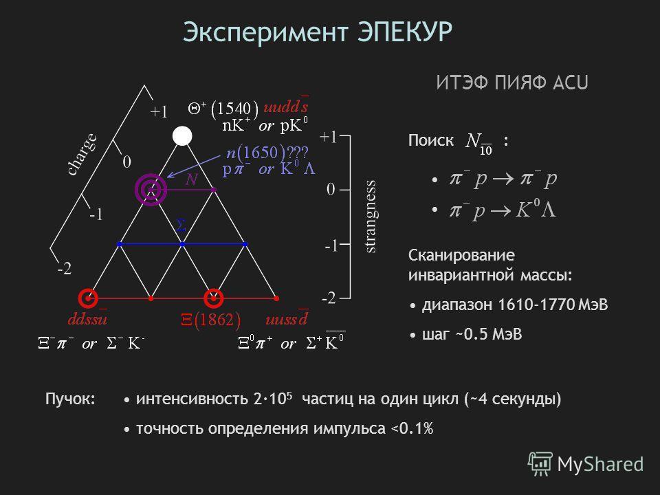 Эксперимент ЭПЕКУР Поиск : Сканирование инвариантной массы: диапазон 1610-1770 МэВ шаг ~0.5 МэВ Пучок: интенсивность 2·10 5 частиц на один цикл (~4 секунды) точность определения импульса