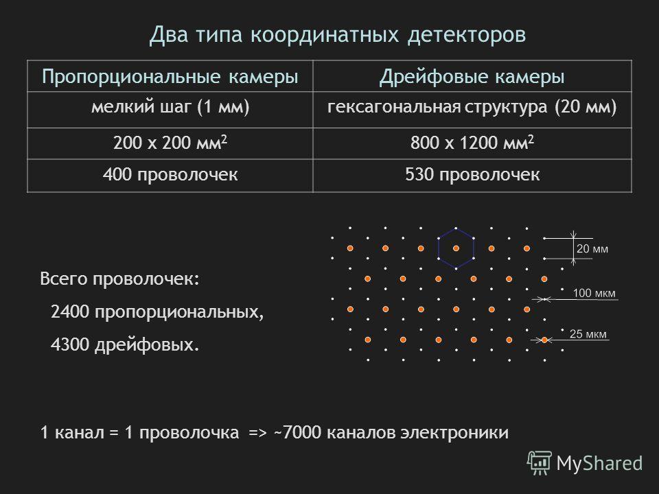 Два типа координатных детекторов Пропорциональные камерыДрейфовые камеры мелкий шаг (1 мм)гексагональная структура (20 мм) 200 х 200 мм 2 800 х 1200 мм 2 400 проволочек530 проволочек Всего проволочек: 2400 пропорциональных, 4300 дрейфовых. 1 канал =