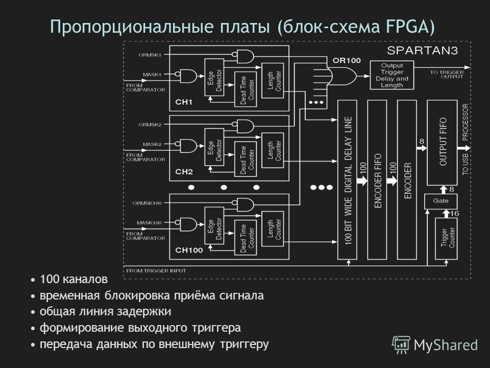 Пропорциональные платы (блок-схема FPGA) 100 каналов временная блокировка приёма сигнала общая линия задержки формирование выходного триггера передача данных по внешнему триггеру