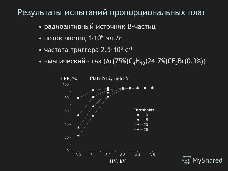 Результаты испытаний пропорциональных плат радиоактивный источник β-частиц поток частиц 1 · 10 5 эл./с частота триггера 2.5·10 3 c -1 «магический» газ (Ar(75%)C 4 H 10 (24.7%)CF 3 Br(0.3%))