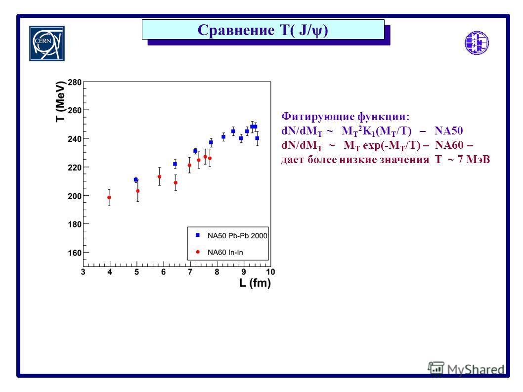 Сравнение T( J/ψ) Fitting functions Фитирующие функции: dN/dM T ~ M T 2 K 1 (M T /T) – NA50 dN/dM T ~ M T exp(-M T /T) – NA60 – дает более низкие значения T ~ 7 MэВ
