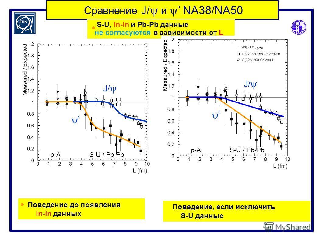 Сравнение J/ и NA38/NA50 S-U, In-In и Pb-Pb данные не согласуются в зависимости от L Поведение до появления In-In данных J/ p-A S-U / Pb-Pb J/ p-A S-U / Pb-Pb Поведение, если исключить S-U данные