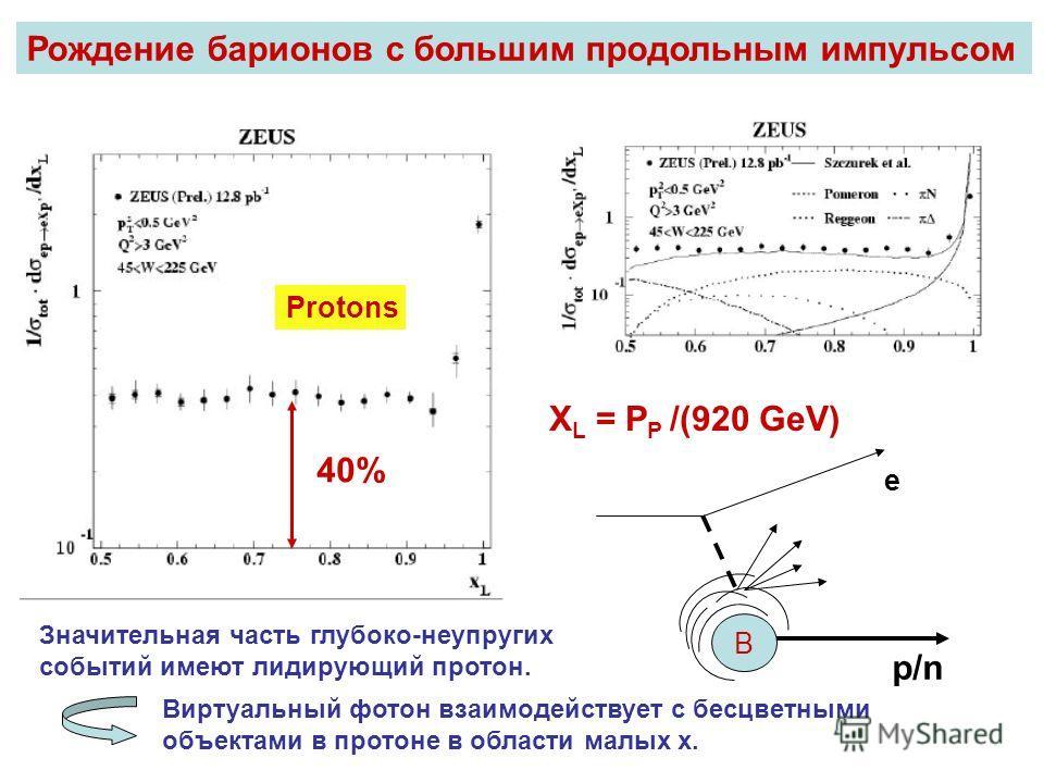 Protons 40% Рождение барионов с большим продольным импульсом B e p/n Значительная часть глубоко-неупругих событий имеют лидирующий протон. Виртуальный фотон взаимодействует с бесцветными объектами в протоне в области малых х. X L = P P /(920 GeV)
