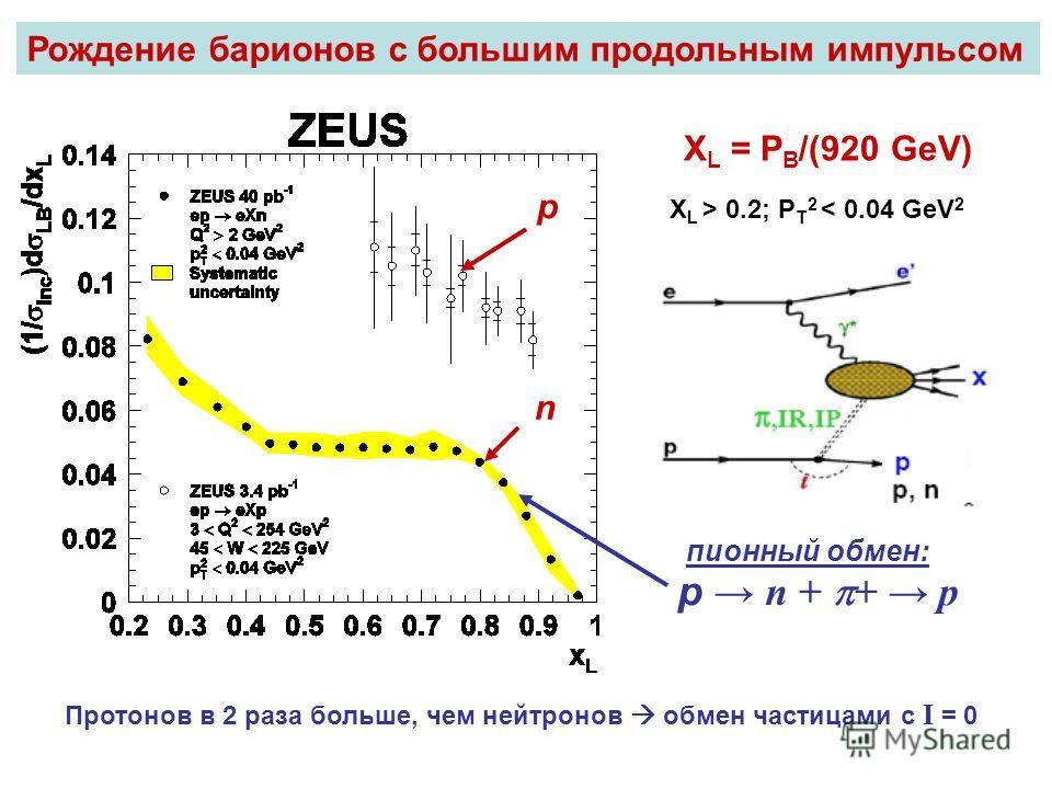 X L = P B /(920 GeV) X L > 0.2; P T 2 < 0.04 GeV 2 n p p n + + p пионный обмен: Протонов в 2 раза больше, чем нейтронов обмен частицами с I = 0 Рождение барионов с большим продольным импульсом