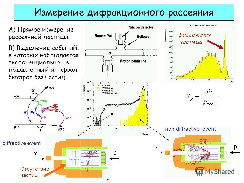 Измерение дифракционного рассеяния А) Прямое измерение рассеянной частицы B) Выделение событий, в которых наблюдается экспоненциально не подавленный интервал быстрот без частиц. non-diffractive event p Отсутствие частиц p diffractive event рассеянная