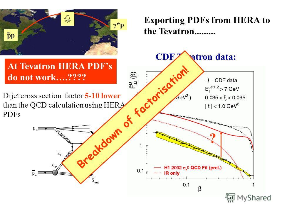 pp γ*p CDF Tevatron data: At Tevatron HERA PDFs do not work….???? Dijet cross section factor 5-10 lower than the QCD calculation using HERA PDFs ? Breakdown of factorisation! Exporting PDFs from HERA to the Tevatron.........