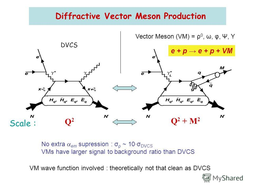 Diffractive Vector Meson Production Vector Meson (VM) = ρ 0, ω, φ, Ψ, Υ No extra em supression : σ ρ ~ 10σ DVCS VMs have larger signal to background ratio than DVCS VM wave function involved : theoretically not that clean as DVCS e + p e + p + VM Sca
