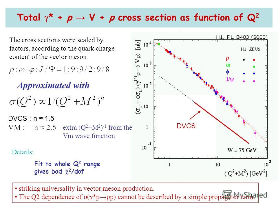 DVCS : n 1.5 VM : n 2.5 DVCS Total * + p V + p cross section as function of Q 2 The cross sections were scaled by factors, according to the quark charge content of the vector meson Approximated with extra (Q 2 +M 2 ) -1 from the Vm wave function Fit