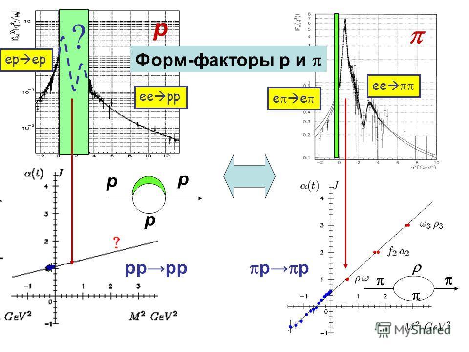 ? p p p p p p ep ee pp e e Форм-факторы p и